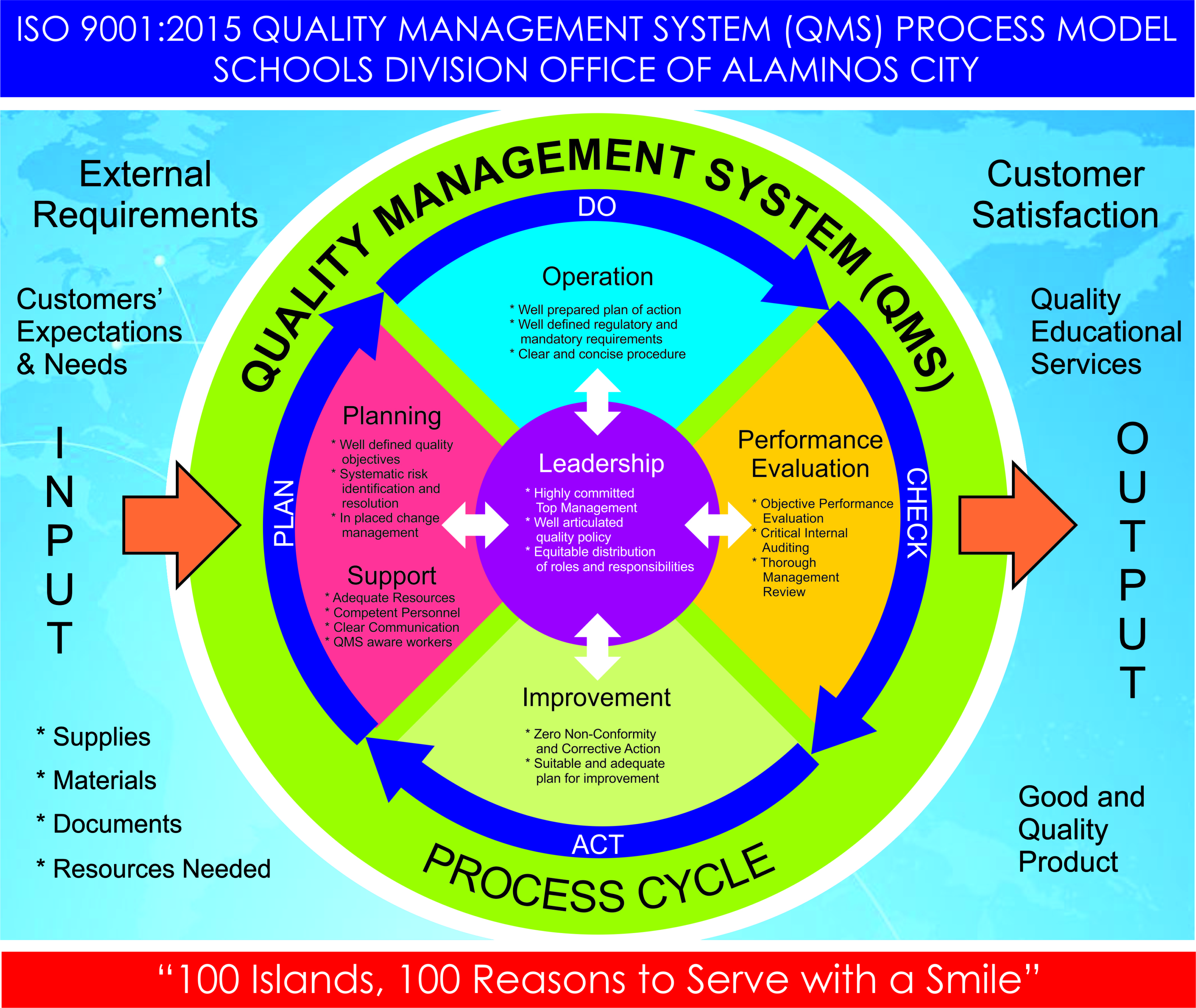 The Quality Management System Process Model of SDO Alaminos City - Schools Division Office of ...